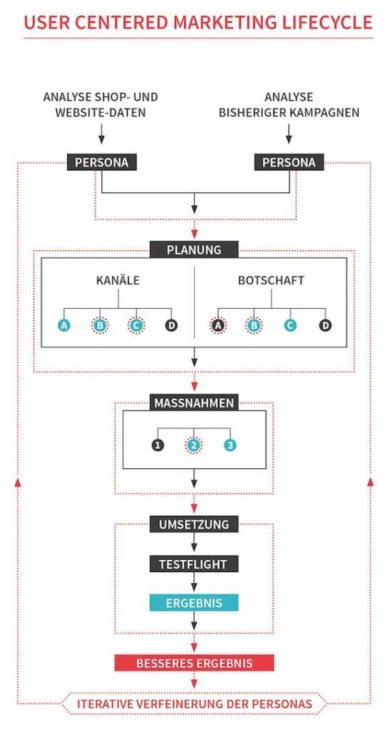 Infografik_UsercenteredMarketingLifecycle-UCML_300dpi