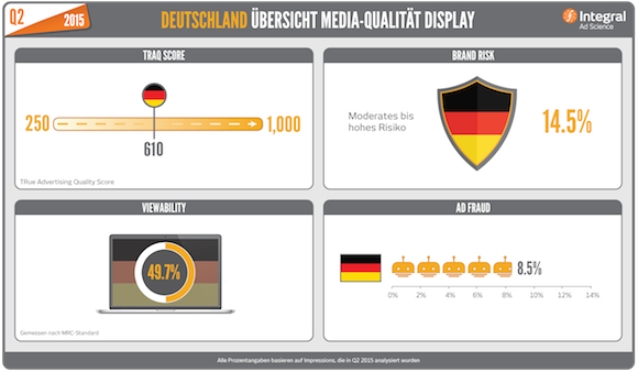 Q2-2015_Media-Quality-Snapshot_Germany