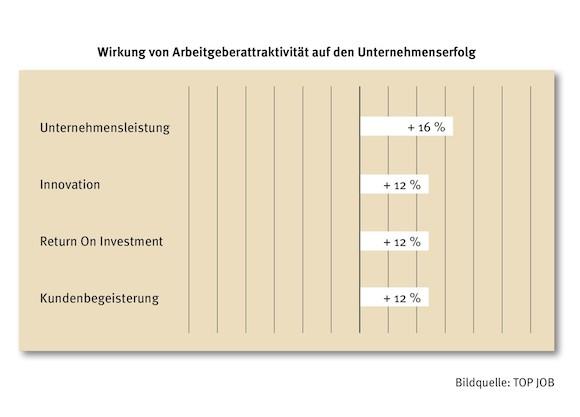Wirkung_von_Arbeitgeberattraktivitt_auf_den_Unternehmenserfolg