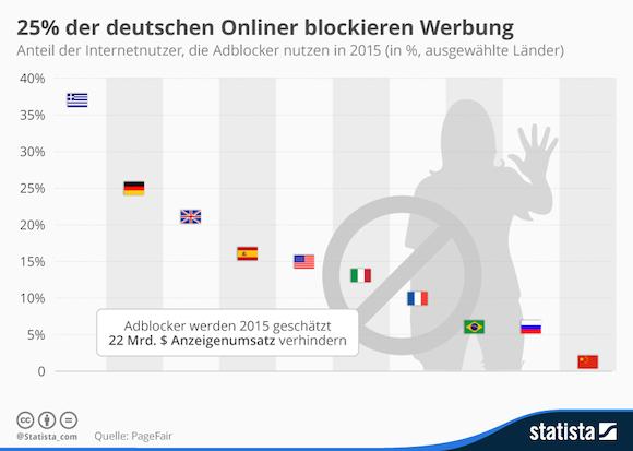 infografik_3709_anteil_der_internetnutzer_die_adblocker_nutzen_n