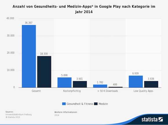 statistic_id440141_anzahl-von-gesundheits--und-medizin-apps-in-google-play-nach-kategorie-2014