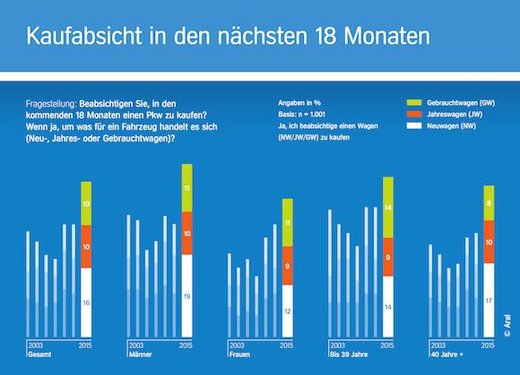 trends-beim-autokauf-2015-kaufabsicht-original