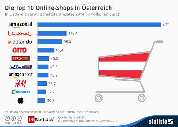 20150911-eCommerce-Oesterreich