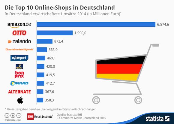 20150911_eCommerce-Deutschland