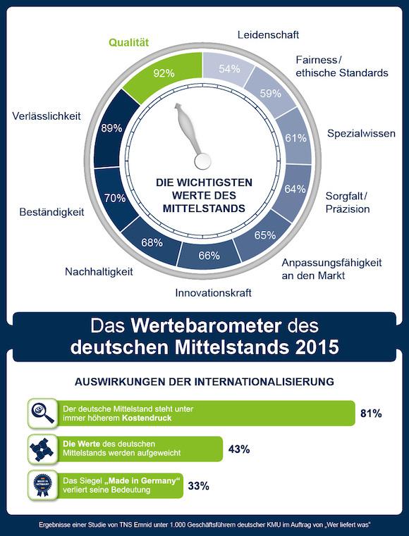 Grafik Werbebarometer_B_RGB_150dpi