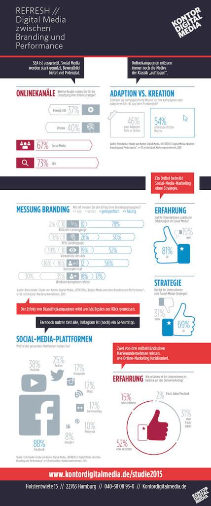 infografik-studie