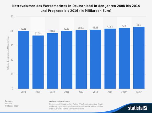 statistic_id459039_prognose-zum-volumen-des-werbemarktes-in-deutschland-bis-2016