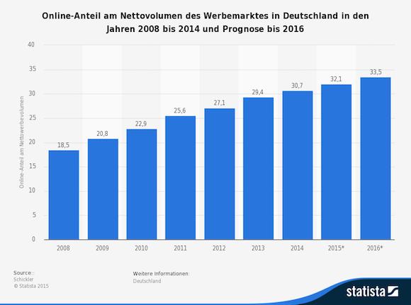 statistic_id459123_prognose-zum-online-anteil-am-volumen-des-werbemarktes-in-deutschland-bis-2016