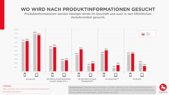 Chart_1_Mobile_Produktsuche