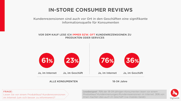 Chart_5_Instore_Consumer_Reviews (1)