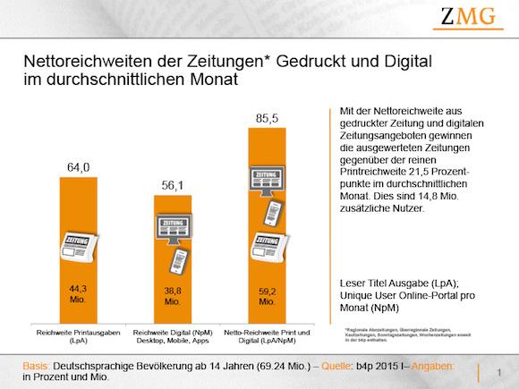 Nettoreichweiten der Zeitungen* Print / Digital (Ø Monat)