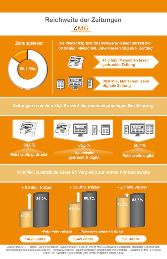 PM_Zeitungsreichweite_2015_b4p_Info-Grafik