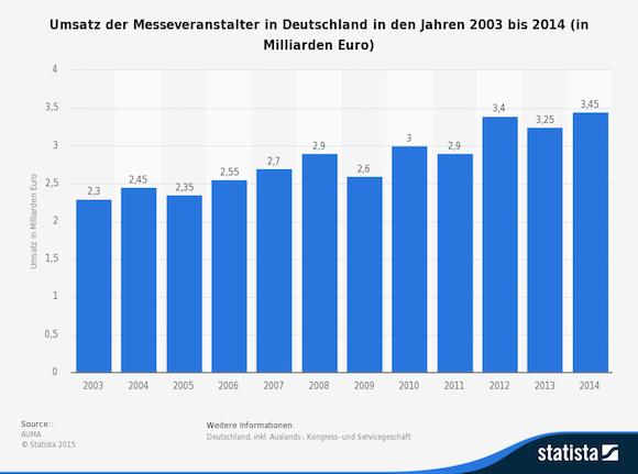 statistic_id5489_umsatz-der-deutschen-messeveranstalter-bis-2014