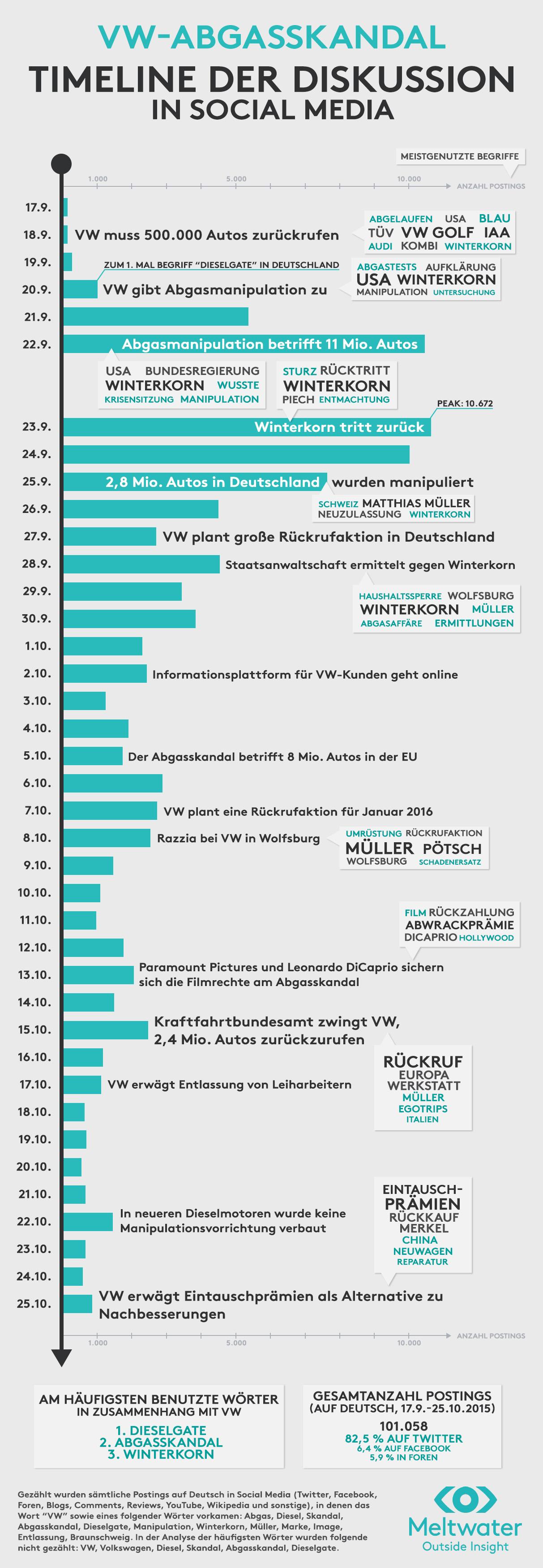 Meltwater_Infografik-VW-Skandal_Wake-up-Communications