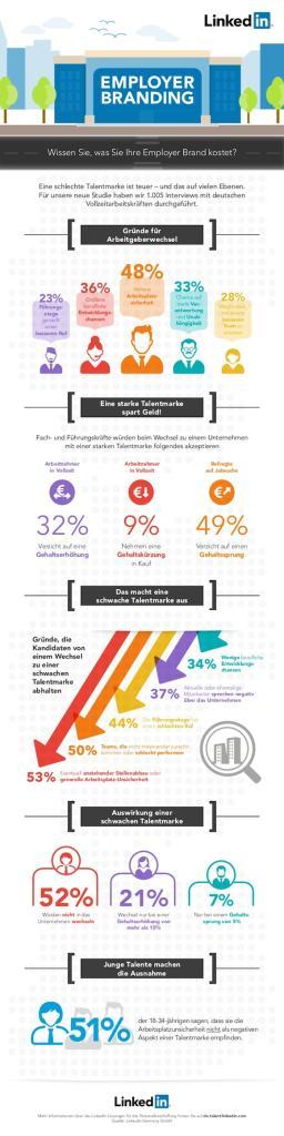 infografik-wieviel-wert-hat-ihr-employer-brand-1-638