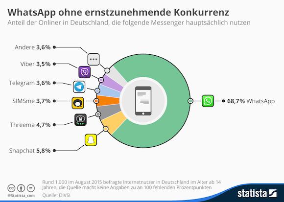 infografik_3975_messenger_nutzung_in_deutschland_n