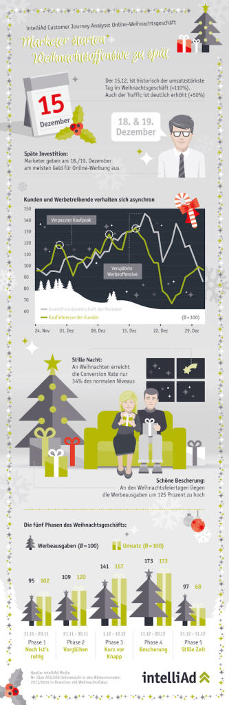 intelliAd_infografik_weihnachten_B2B_web-1