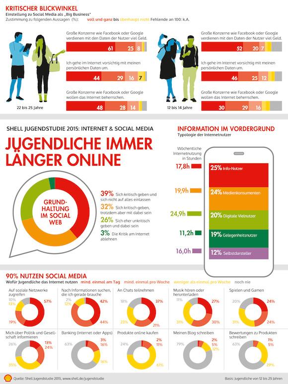 Shell-Jugendstudie-Internet-und-SocialMedia