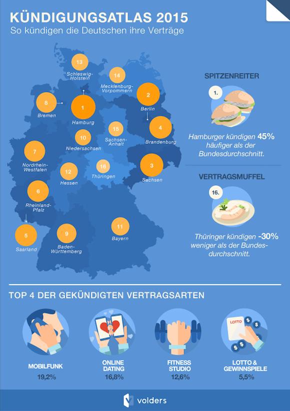 volders_kuendigungsatlas_2015_infografik1