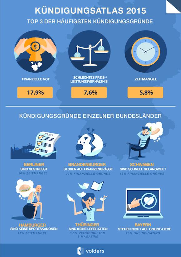 volders_kuendigungsatlas_2015_infografik2