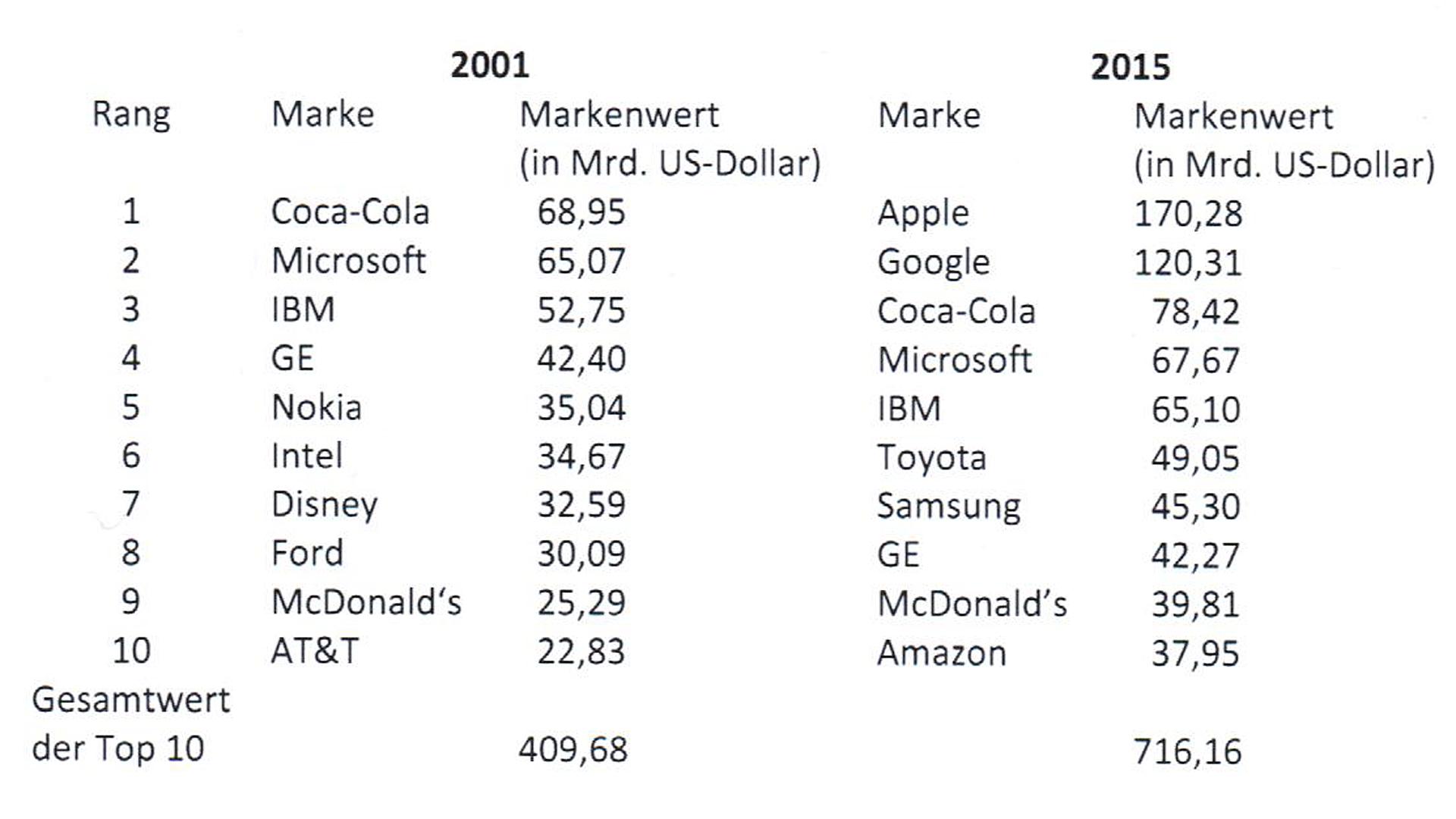 Tabelle Markenwerte