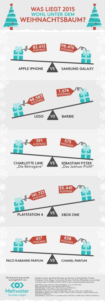 Meltwater Infografik Weihnachtsgeschenke