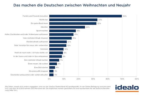 idealo-umfrage-jeder-vierte-deutsche-arbeitet-zwischen-weihnachten-und-neujahr