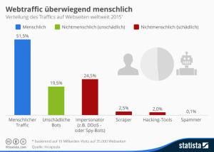 infografik_164_traffic_auf_websites_nach_herkunft_n