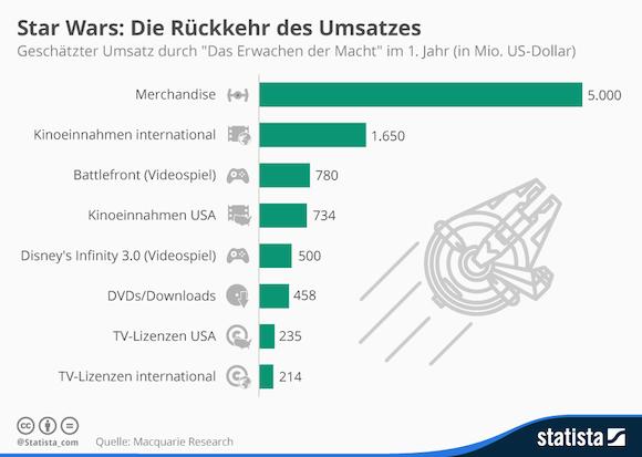 infografik_4135_geschaetzer_umsatz_durch_das_erwachen_der_macht_n