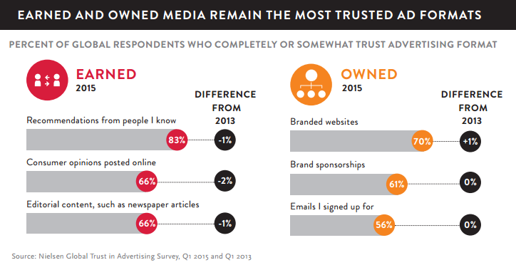 Nielsen_global_trust_in_advertising_2015-1