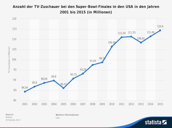 statistic_id286519_tv-zuschauer-beim-super-bowl-finale-in-den-usa-bis-2015