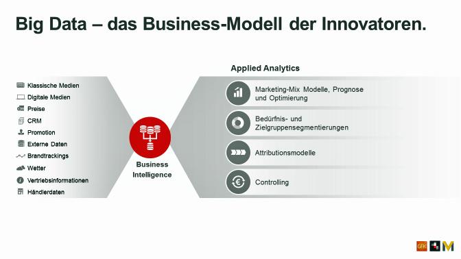 GfK / Serviceplan Gruppe 2016