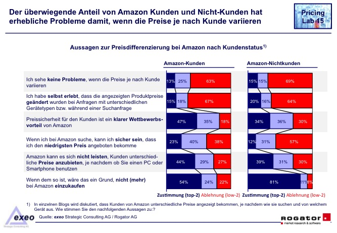 Pricing-Amazon