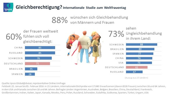 Ipsos_Weltfrauentag_2016