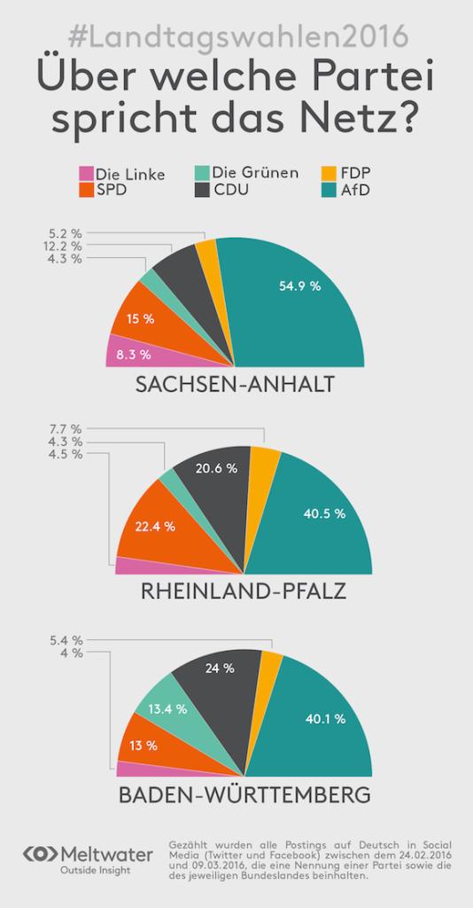 Meltwater_Infografik Landtagswahlen 2016_1400x2685