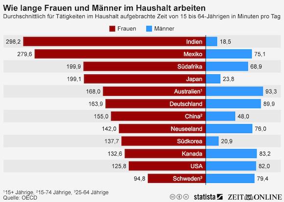 infografik_1983_wie_lange_Maenner_und_Frauen_im_Haushalt_arbeiten_n