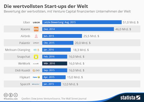 infografik_2041_die_wertvollsten_startups_der_welt_n (2)