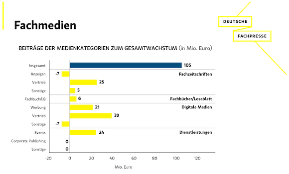 Fachpresse-Statistik 2015 der Deutschen Fachpresse