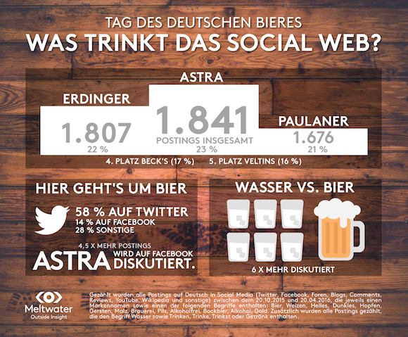 Infografik Tag des deutschen Bieres 2016