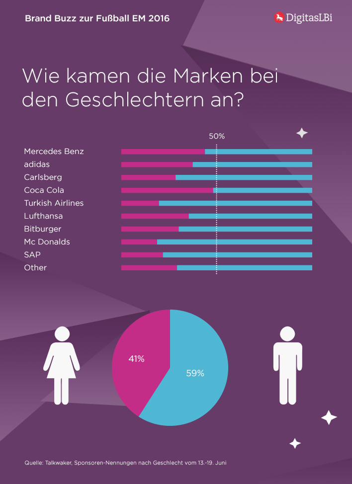 Brand_Buzz_EM_2016_2nd_week_Gender