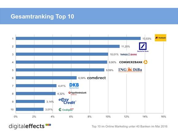 Digitaleffects Bankenstudie Gesamtranking Top 10