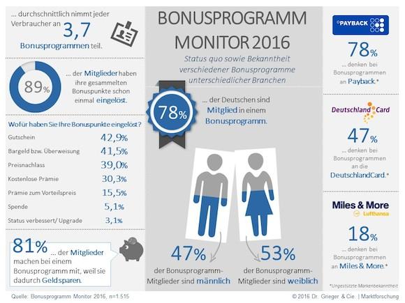Infografik-Bonusprogramm-Monitor-2016