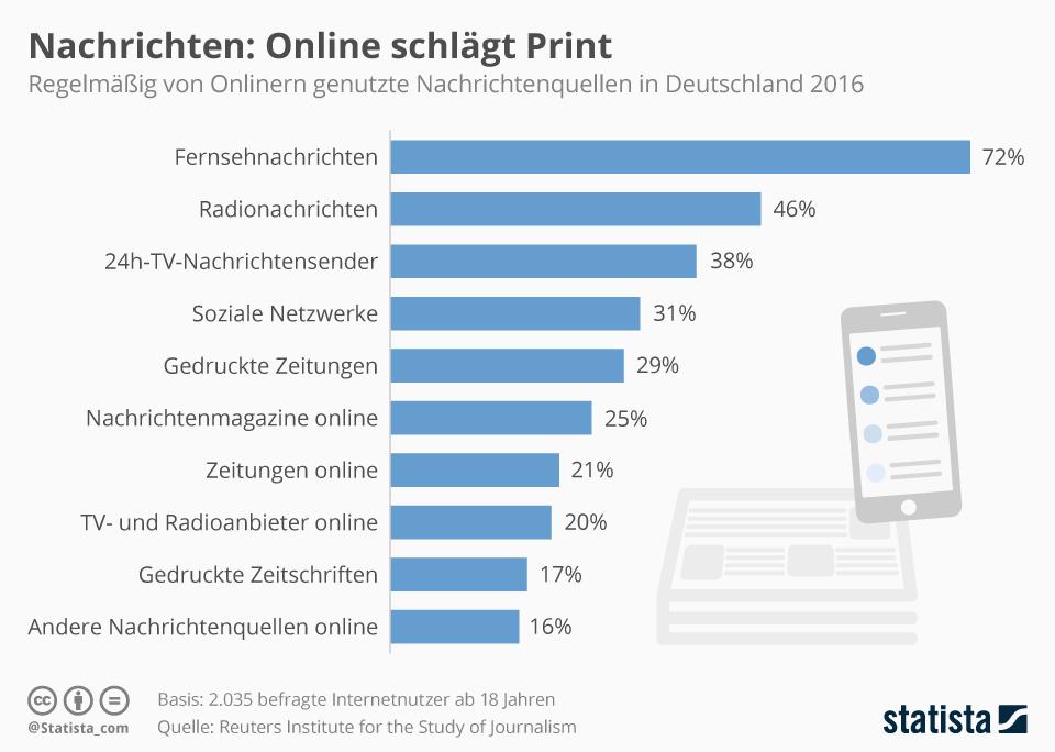 infografik_5082_regelmaessig_von_onlinern_genutzte_nachrichtenquellen_n