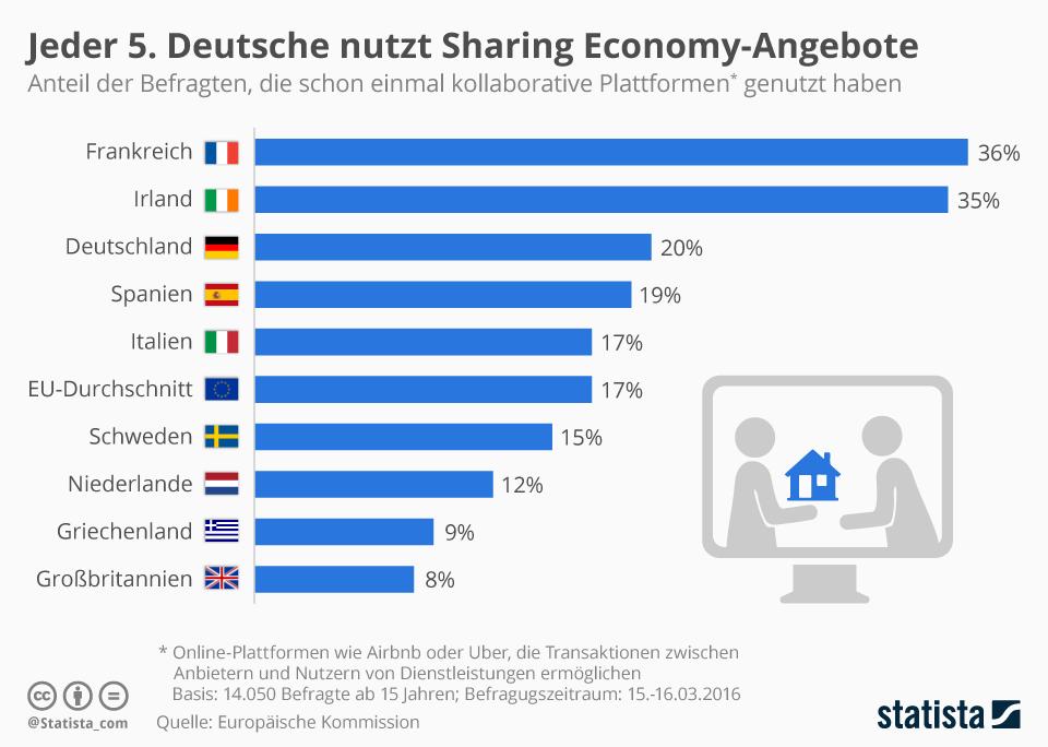 infografik_5122_nutzung_von_kollaborativen_plattformen_in_der_eu_n