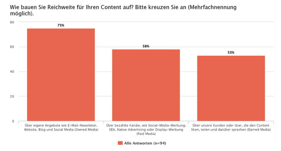 content marketing-studie ligatus
