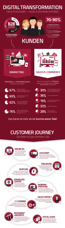 Evalanche_Infographic_B2B_LeadManagement_V1.1