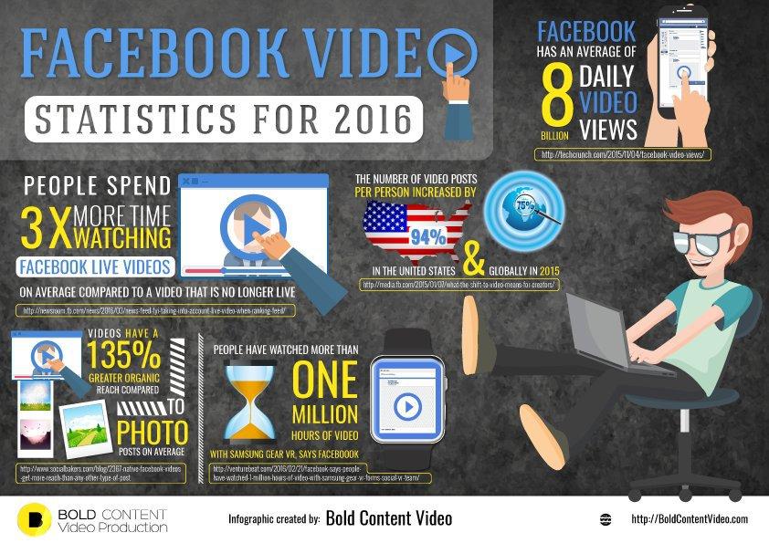 Facebook_Video_Statistiken_2016
