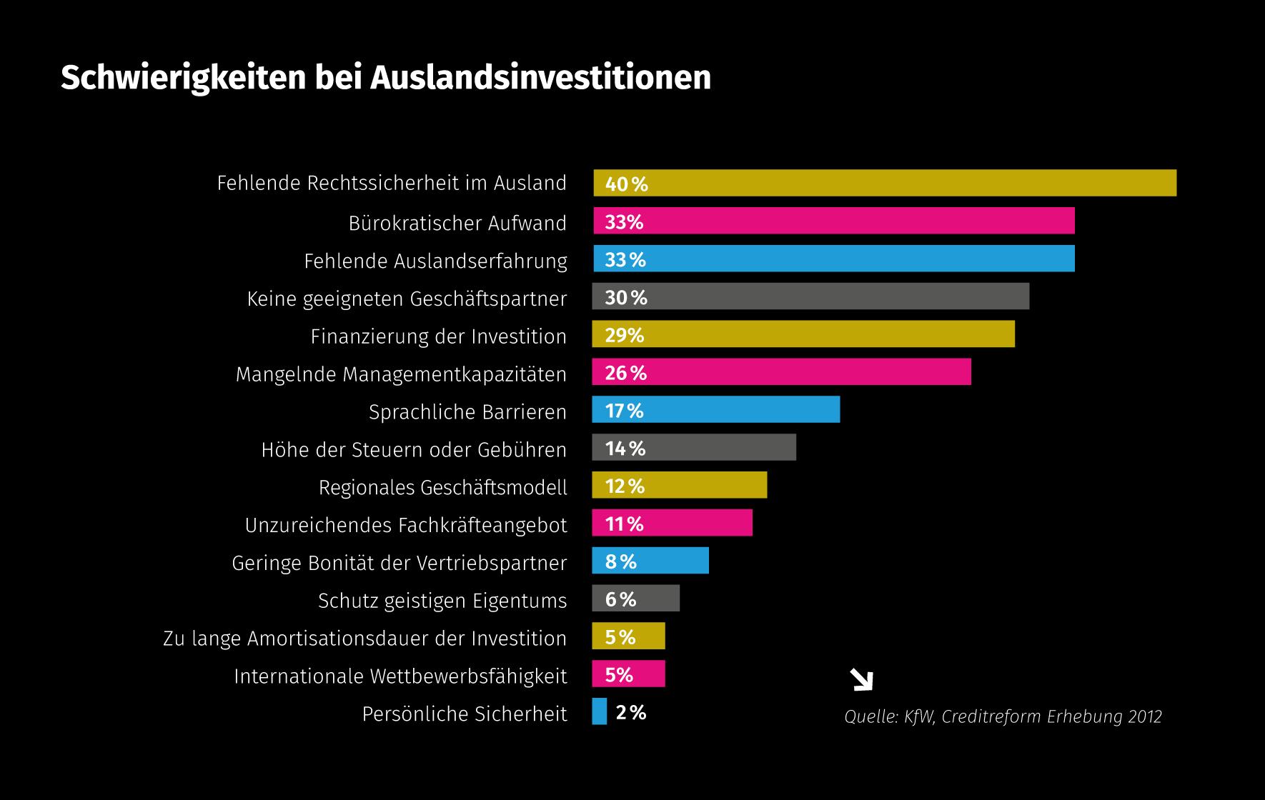 Grafik_Schwierigkeiten-Auslandsinvestitionen