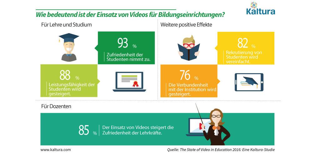 Infografik_Nutzen-von-Videos-in-Bildungseinrichtungen_dt