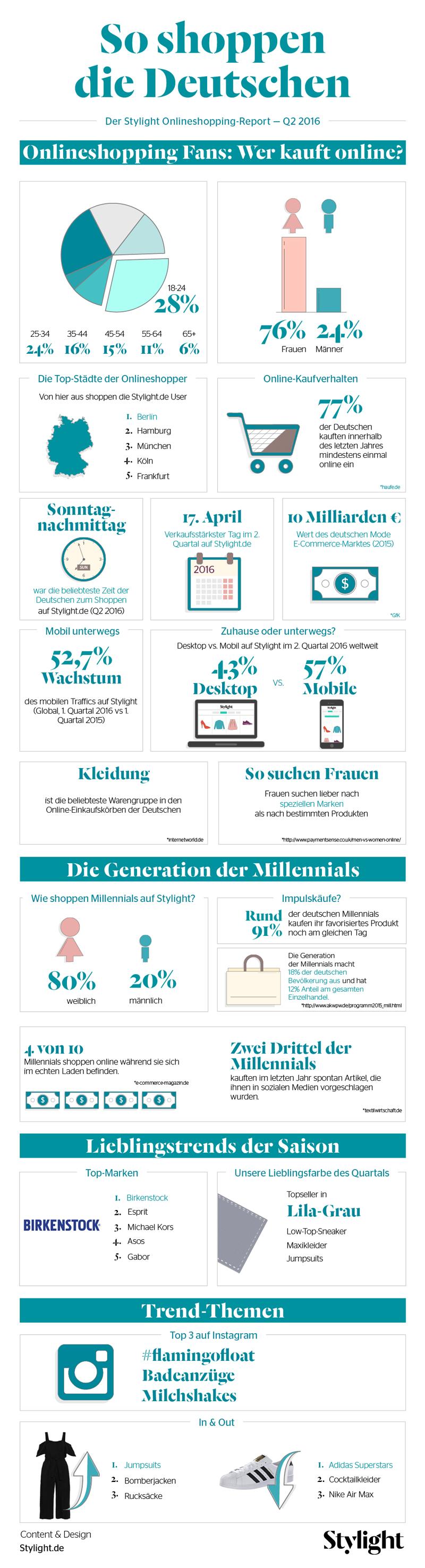 Online Shopping Trends-Millennials-Q2-2016-Stylight